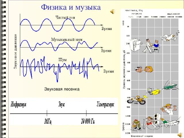 Физика и музыка Звуковая лесенка
