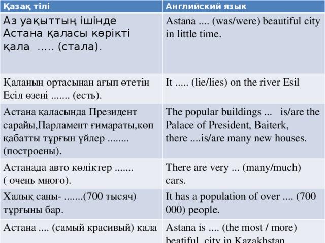 Қазақ тілі Английский язык Аз уақыттың ішінде Астана қаласы көрікті қала ..... (стала). Astana .... (was/were) beautiful city in little time. Қаланың ортасынан ағып өтетін Есіл өзені ....... (есть). It ..... (lie/lies) on the river Esil Астана қаласында Президент сарайы,Парламент ғимараты,көп қабатты тұрғын үйлер ........(построены). Астанада авто көліктер ....... The popular buildings ... is/are the Palace of President, Baiterk, there ....is/are many new houses. Халық саны- .......(700 тысяч) тұрғыны бар. There are very ... (many/much) cars. ( очень много). It has a population of over .... (700 000) people. Астана .... (самый красивый) қала Astana is .... (the most / more) beatiful city in Kazakhstan. .