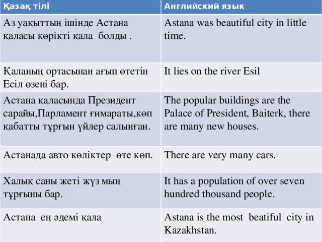 Қазақ тілі Аз уақыттың ішінде Астана қаласы көрікті қала болды . Английский язык Astana was beautiful city in little time. Қаланың ортасынан ағып өтетін Есіл өзені бар. Астана қаласында Президент сарайы,Парламент ғимараты,көп қабатты тұрғын үйлер салынған. It lies on the river Esil The popular buildings are the Palace of President, Baiterk, there are many new houses. Астанада авто көліктер өте көп. Халық саны жеті жүз мың тұрғыны бар. There are very many cars. Астана ең әдемі қала It has a population of over seven hundred thousand people. Astana is the most beatiful city in Kazakhstan.