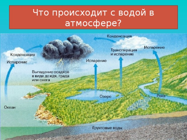 Что происходит с водой в атмосфере?