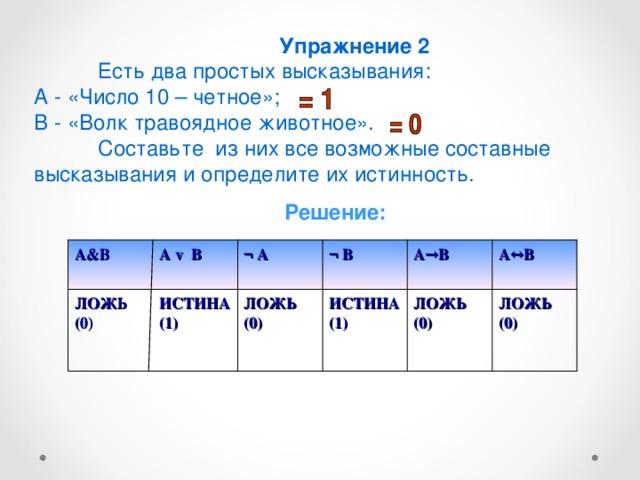 Упражнение 2  Есть два простых высказывания: А - «Число 10 – четное»; В - «Волк травоядное животное».  Составьте из них все возможные составные высказывания и определите их истинность. Решение: А v В ¬  А ¬ В А→В А↔В А&В ЛОЖЬ (0) ИСТИНА (1) ЛОЖЬ (0) ИСТИНА (1) ЛОЖЬ (0) ЛОЖЬ (0)