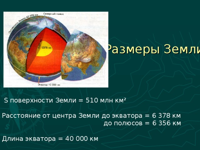 Размеры Земли  S поверхности Земли = 510 млн км² Расстояние от центра Земли до экватора = 6 378 км  до полюсов = 6 356 км Длина экватора = 40 000 км