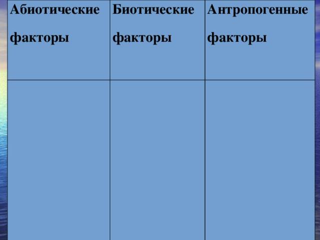 Абиотические факторы Биотические факторы Антропогенные факторы