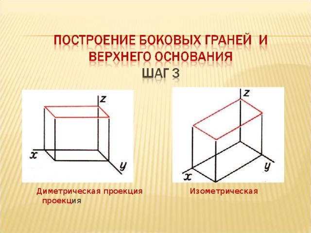 Диметрическая проекция Изометрическая проекц ия