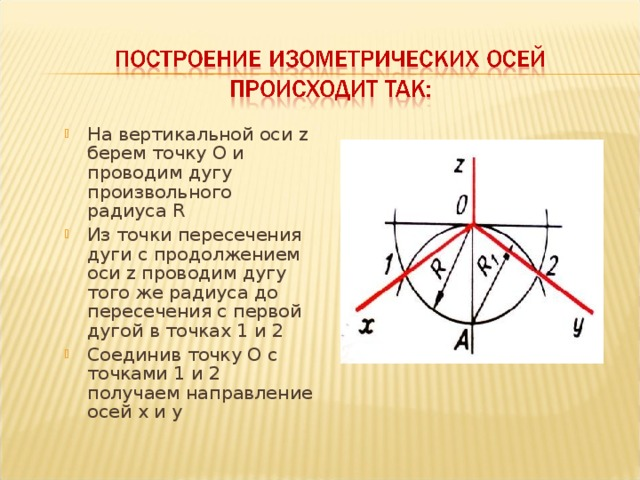 На вертикальной оси z берем точку О и проводим дугу произвольного радиуса R Из точки пересечения дуги с продолжением оси z проводим дугу того же радиуса до пересечения с первой дугой в точках 1 и 2 Соединив точку О с точками 1 и 2 получаем направление осей x и y