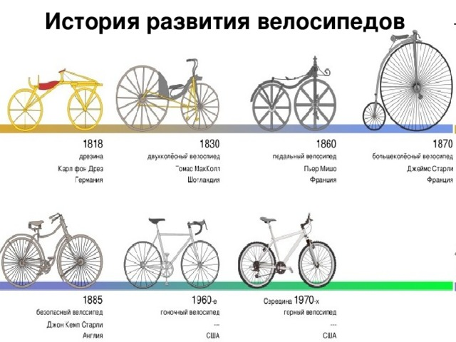 История развития велосипедов