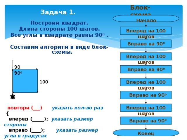 Блок-схема Задача 1. Начало Построим квадрат. Длина стороны 100 шагов. Все углы в квадрате равны 90 0 .  Составим алгоритм в виде блок-схемы.   Вперед на 100 шагов Вправо на 90 0 Вперед на 100 шагов 90 0 Вправо на 90 0 90 0 100 Вперед на 100 шагов Вправо на 90 0  повтори (___) указать кол-во раз  {  вперед (_____); указать размер стороны  вправо (____); указать размер угла в градусах  } Вперед на 100 шагов Вправо на 90 0 Конец