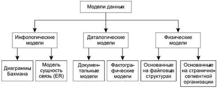 Информационные модели на графах 6 класс контрольная работа пожалеть уставшую от работы девушку