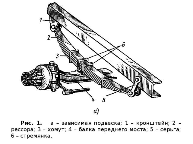 Рис. 1. а – зависимая подвеска; 1 – кронштейн; 2 – рессора; 3 – хомут; 4 – балка переднего моста; 5 – серьга; 6 – стремянка.