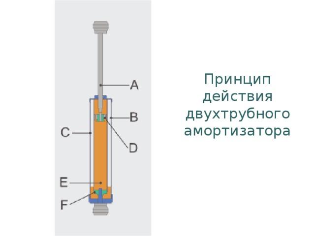 Принцип действия двухтрубного амортизатора