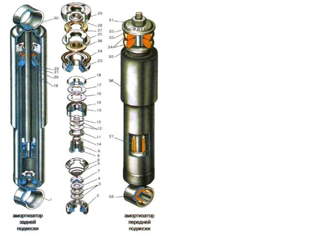 Амортизаторы передней и задней подвесок: 1 - нижняя проушина; 2 - корпус клапана сжатия; 3 – диски клапана сжатия; 4 - дроссельный диск клапана сжатия; 5 - пружина клапана сжатия; 6 - обойма клапана сжатия; 7 - тарелка клапана сжатия; 8 - гайка клапана отдачи; 9 - пружина клапана отдачи; 10 - поршень амортизатора; 11 - тарелка клапана отдачи; 12 - диски клапана отдачи; 13 - кольцо поршня; 14 - шайба гайки клапана отдачи; 15 - дроссельный диск клапана отдачи; 16 - тарелка перепускного клапана; 17 - пружина перепускного клапана; 18 - ограничительная тарелка; 19 - резервуар; 20 - шток; 21 - цилиндр; 22 - кожух; 23 - направляющая втулка штока; 24 - уплотнительное кольцо резервуара; 25 - обойма сальника штока; 26 - сальник штока; 27 - прокладка защитного кольца штока; 28 - защитное кольцо штока; 29 - гайка резервуара; 30 - верхняя проушина амортизатора; 31 - гайка крепления верхнего конца амортизатора передней подвески; 32 - пружинная шайба; 33 – шайба подушки крепления амортизатора; 34 - подушки; 35 - распорная втулка; 36 - кожух амортизатора передней подвески; 37 - буфер штока; 38 – резинометаллический шарнир