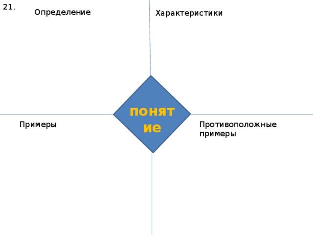 21. Определение Характеристики понятие Примеры Противоположные примеры