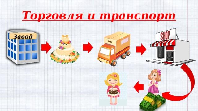 Торговля и транспорт Завод