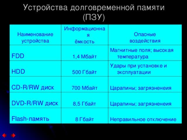 Устройства долговременной памяти (ПЗУ) Наименование устройства FDD Информационная ёмкость Опасные воздействия 1,4 Мбайт HDD Магнитные поля; высокая температура 500 Гбайт CD-R/RW диск DVD-R/RW диск 700 Мбайт Удары при установке и эксплуатации Царапины; загрязненеия 8,5 Гбайт Flash-память Царапины; загрязненеия 8 Гбайт Неправильное отключение