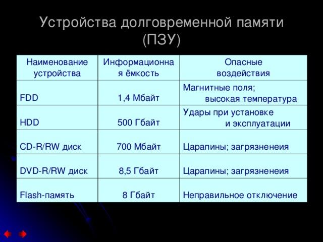 Устройства долговременной памяти (ПЗУ) Наименование устройства Информационная ёмкость FDD 1,4 Мбайт HDD Опасные воздействия 500 Гбайт Магнитные поля;  высокая температура CD-R/RW диск Удары при установке  и эксплуатации 700 Мбайт DVD-R/RW диск 8,5 Гбайт Царапины; загрязненеия Flash-память Царапины; загрязненеия 8 Гбайт Неправильное отключение