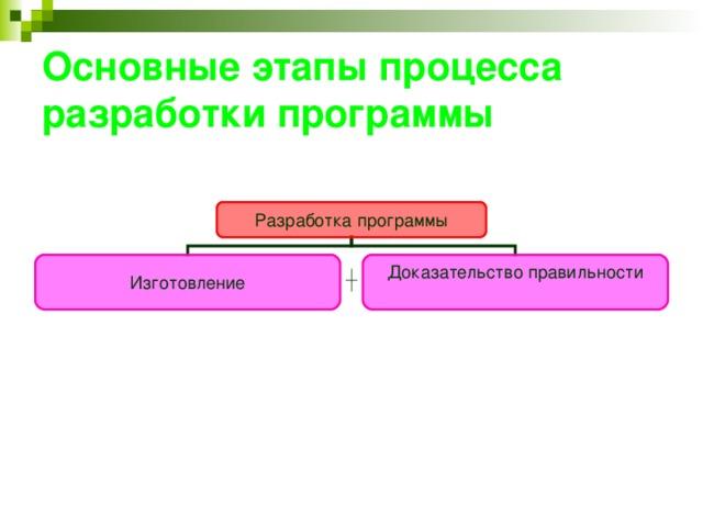 Основные этапы процесса разработки программы