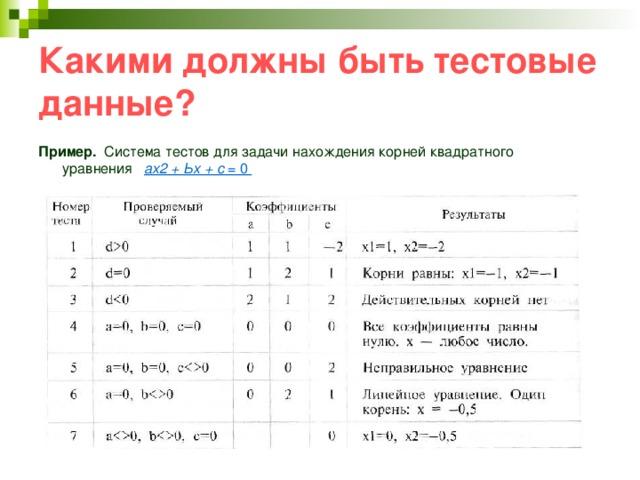 Какими должны быть тестовые данные? Пример. Система тестов для задачи нахождения корней квадратного уравнения ах2 + Ьх + с = 0