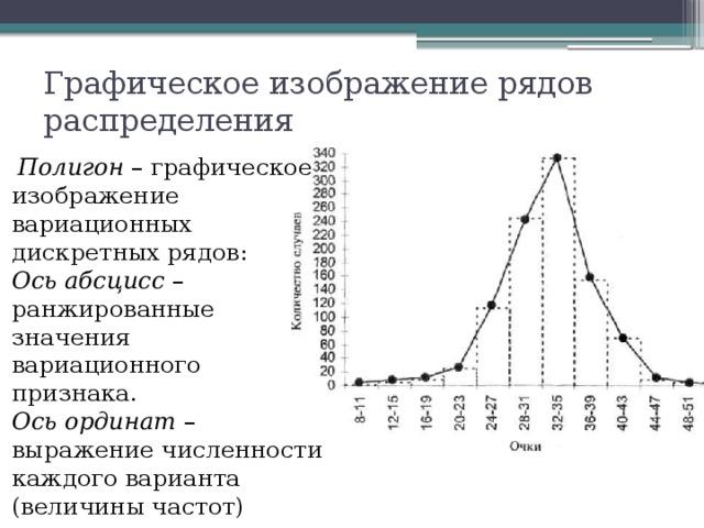 Графическое изображение рядов распределения  Полигон – графическое изображение вариационных дискретных рядов:  Ось абсцисс – ранжированные значения вариационного признака.  Ось ординат – выражение численности каждого варианта (величины частот)