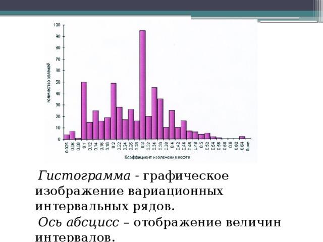 Гистограмма - графическое изображение вариационных интервальных рядов.  Ось абсцисс – отображение величин интервалов.