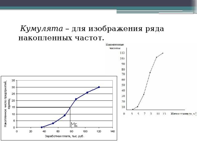Кумулята – для изображения ряда накопленных частот.