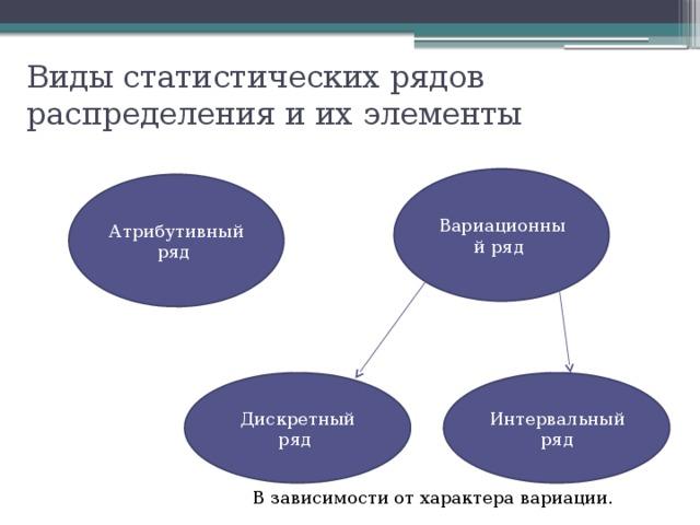 Виды статистических рядов распределения и их элементы Вариационный ряд Атрибутивный ряд Дискретный ряд Интервальный ряд В зависимости от характера вариации.