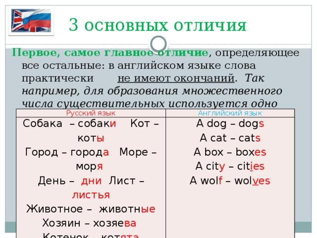 3 основных отличия Первое, самое главное отличие , определяющее все остальные: в английском языке слова практически не имеют окончаний . Так например, для образования множественного числа существительных используется одно окончание: -s (es). Сравним:  но необходимо знать правила орфографии слов, заканчивающихся на –y, -f, -fe Русский язык Собака – собак и Кот – кот ы Английский язык Город – город а Море – мор я  A dog – dog s День – дни Лист – листья A cat – cat s Животное – животн ые A box – box es Хозяин – хозяе ва A cit y – cit i es Котенок – кот ята A wol f – wol v es
