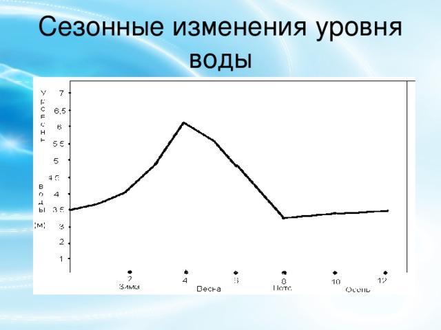 Сезонные изменения уровня воды