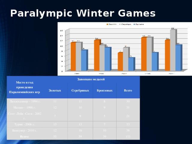 Paralympic Winter Games Место и год проведения Паралимпийских игр Завоевано медалей  Лиллехаммер – 1994 г. Золотых Нагано – 1998 г. 11 Серебряных 11 12 Солт -Лейк -Сити - 2002 г. Бронзовых Всего 8 Турин - 2006 г. 10 7 30 9 Ванкувер - 2010 г. 13 9 31 Всего: 13 12 5 21 7 16 55 33 10 59 38 39 153
