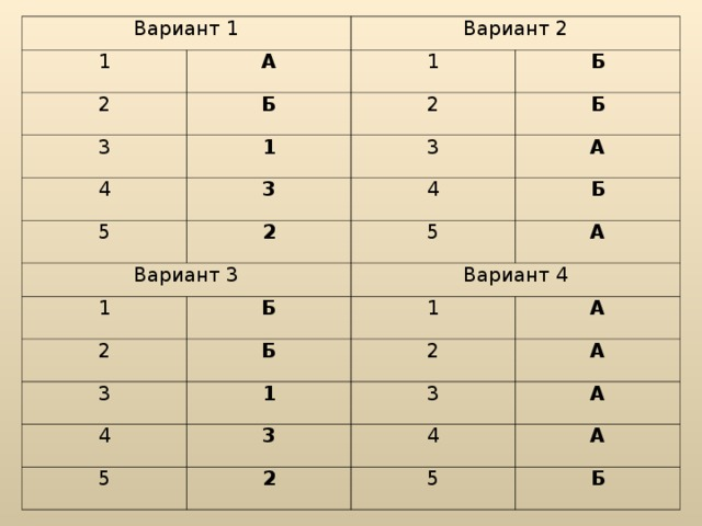 Вариант 1 1 А 2 Вариант 2 Б 3 1 4 1 2 Б Б 5 3 3 2 Вариант 3 4 А 1 Б 5 Б А Вариант 4 2 1 Б 3 1 А 4 2 5 3 А 3 2 А 4 А 5 Б