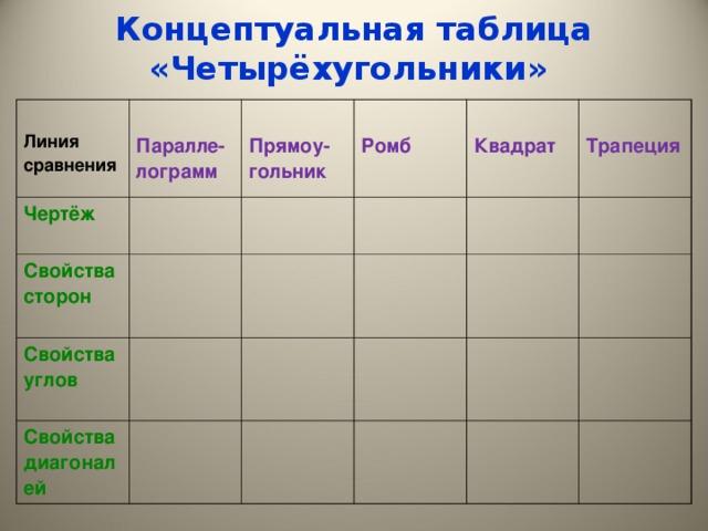 Концептуальная таблица «Четырёхугольники»  Линия сравнения  Паралле-лограмм Чертёж  Прямоу-гольник Свойства сторон  Ромб Свойства углов  Квадрат Свойства диагоналей  Трапеция