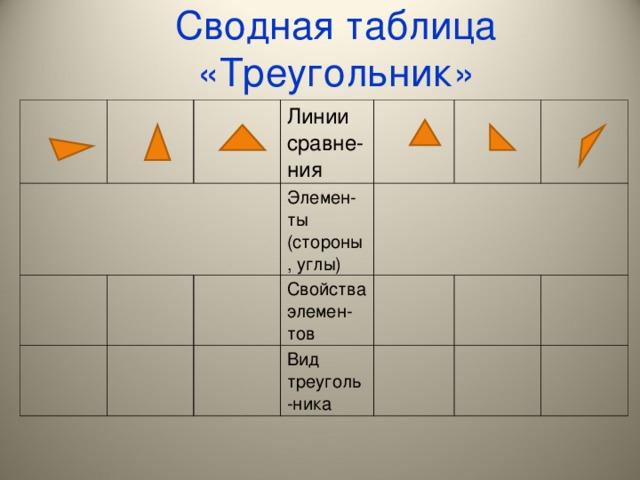 Сводная таблица «Треугольник» Линии сравне-ния Элемен-ты (стороны, углы) Свойства элемен-тов Вид треуголь-ника