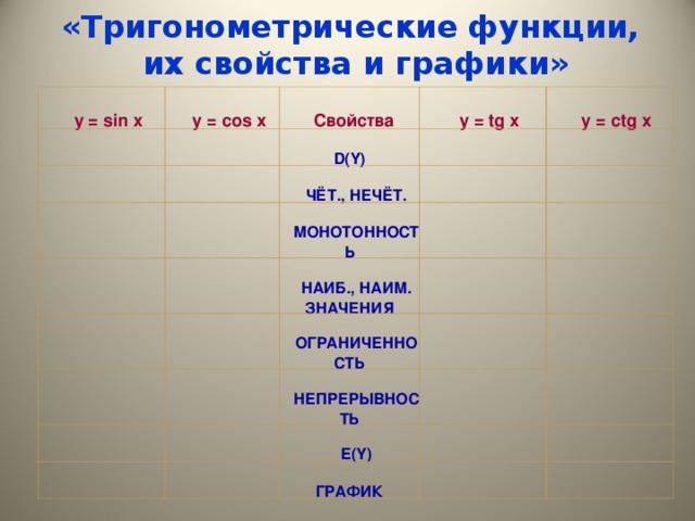 «Тригонометрические функции,  их свойства и графики»  y = sin x  y = cos x   Свойства   y = tg x  D(Y)   ЧЁТ., НЕЧЁТ.   y = ctg x   МОНОТОННОСТЬ  НАИБ., НАИМ. ЗНАЧЕНИЯ  ОГРАНИЧЕННОСТЬ  НЕПРЕРЫВНОСТЬ  E(Y)   ГРАФИК