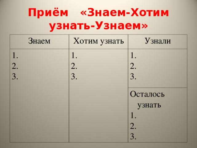 Приём «Знаем-Хотим узнать-Узнаем» Знаем Хотим узнать 1. 2. 3. Узнали 1. 2. 3. 1. 2. 3. Осталось узнать 1. 2. 3.