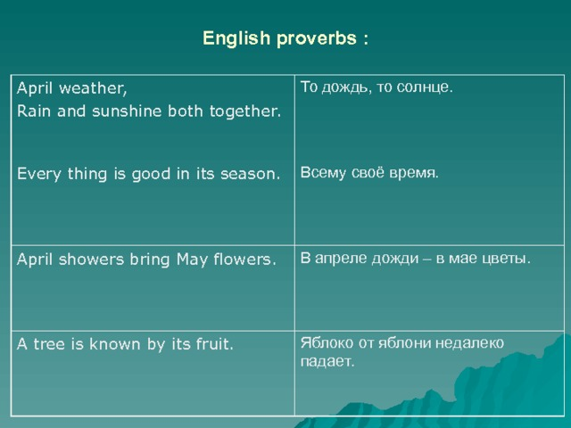 English proverbs : April weather, Rain and sunshine both together. Every thing is good in its season. То дождь, то солнце. April showers bring May flowers. Всему своё время. В апреле дожди – в мае цветы. A tree is known by its fruit. Яблоко от яблони недалеко падает.