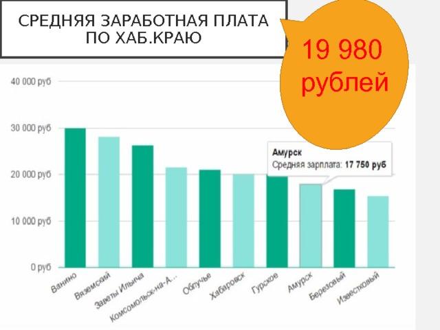 СРЕДНЯЯ ЗАРАБОТНАЯ ПЛАТА ПО ХАБ.КРАЮ 19 980 рублей