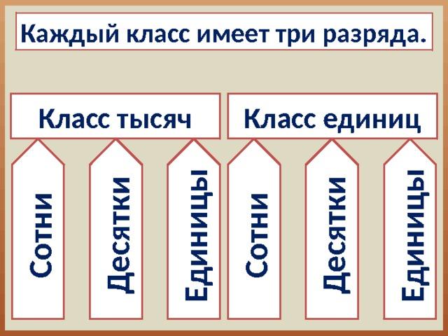 Сотни Десятки Единицы Сотни Десятки Единицы Каждый класс имеет три разряда. Класс единиц Класс тысяч