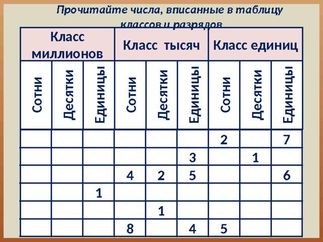 Прочитайте числа, вписанные в таблицу классов и разрядов Сотни Сотни Десятки Сотни Единицы Десятки Единицы Десятки Единицы Класс миллионов Класс единиц Класс тысяч  7 2       1   3       6  4   5  2       1          1    5 8     4