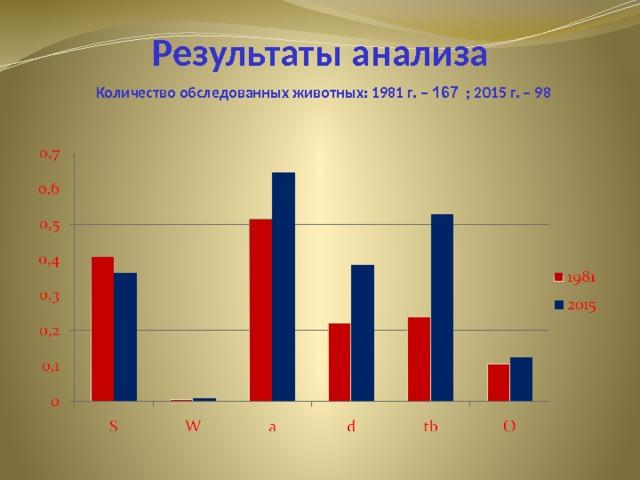 Результаты анализа Количество обследованных животных: 1981 г. – 167 ; 2015 г. – 98