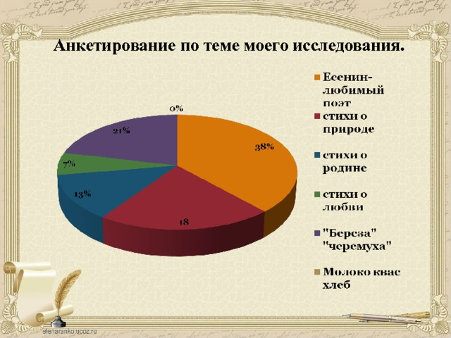 Анкетирование  по теме моего исследования.