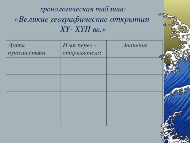 хронологическая таблица:   «Великие географические открытия  XY- XYII вв.» Даты путешествия Имя перво - открывателя  Значение