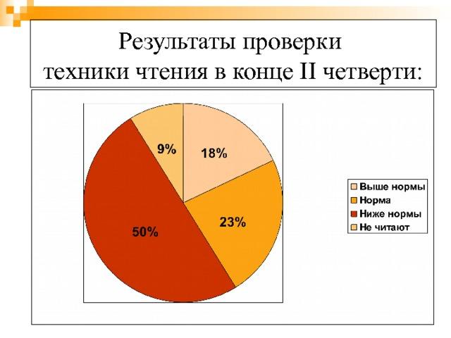 Результаты проверки  техники чтения в конце II четверти: