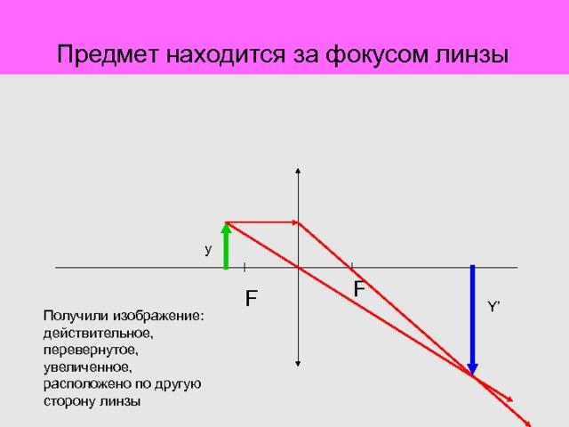 Предмет находится за фокусом линзы y F F Y' Получили изображение: действительное, перевернутое, увеличенное, расположено по другую сторону линзы