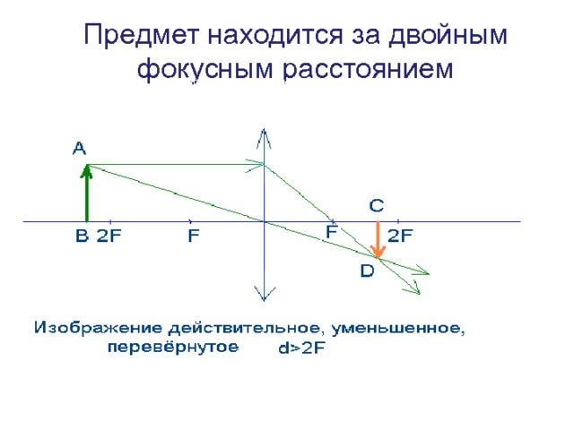 Предмет находится за двойным фокусным расстоянием Изобразить оптическую ось Перпендикулярно на оси расположить линзу, отметив ее фокусы Изобразить предмет Направить лучи от верхнего и нижнего края предмета параллельно оптической оси до линзы. Далее лучи преломляются и проходят через фокус линзы. Взять еще два луча и направить их через оптический центр. Они пройдут не преломляясь. Найти точки пересечения лучей (или их продолжение), соединить. Стрелкой указать верх изображения Описать изображение. рассеивающей