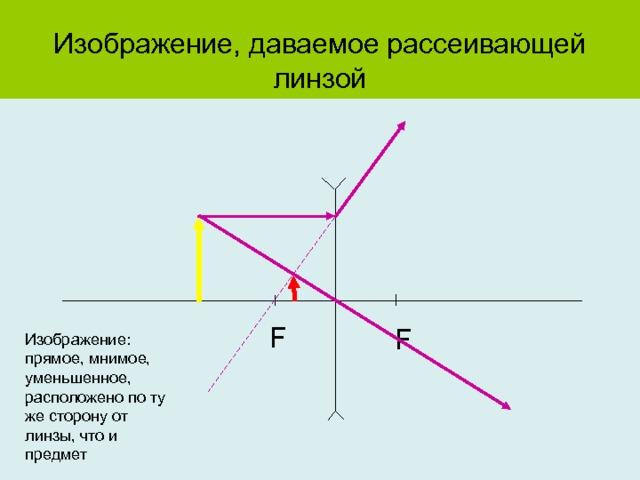 Изображение, даваемое рассеивающей линзой F F Изображение: прямое, мнимое, уменьшенное, расположено по ту же сторону от линзы, что и предмет