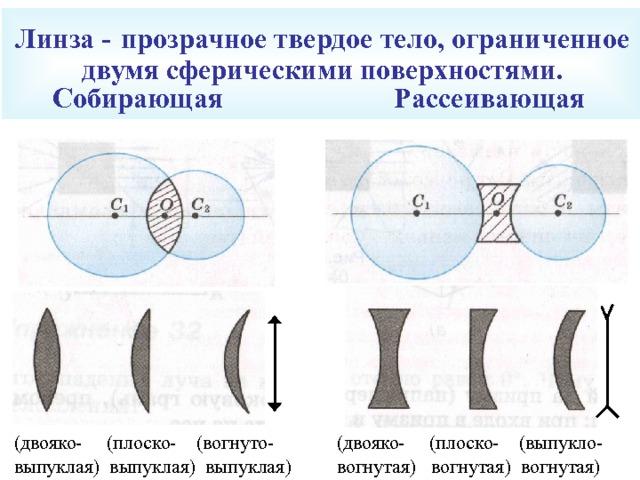 Линза -  прозрачное твердое тело, ограниченное двумя сферическими поверхностями.  Собирающая Рассеивающая (двояко- (плоско- (вогнуто- выпуклая) выпуклая) выпуклая) (двояко- (плоско- (выпукло- вогнутая) вогнутая) вогнутая)