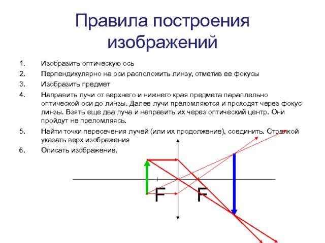Правила построения изображений Изобразить оптическую ось Перпендикулярно на оси расположить линзу, отметив ее фокусы Изобразить предмет Направить лучи от верхнего и нижнего края предмета параллельно оптической оси до линзы. Далее лучи преломляются и проходят через фокус линзы. Взять еще два луча и направить их через оптический центр. Они пройдут не преломляясь. Найти точки пересечения лучей (или их продолжение), соединить. Стрелкой указать верх изображения Описать изображение. F F