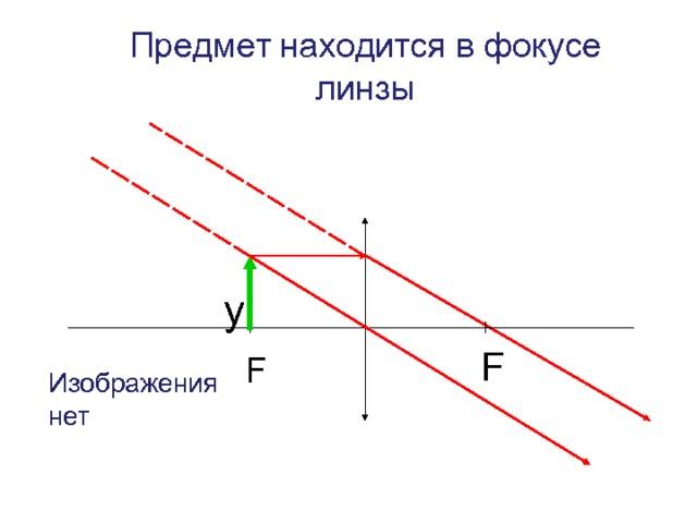 Предмет находится в фокусе линзы y F F Изображения нет