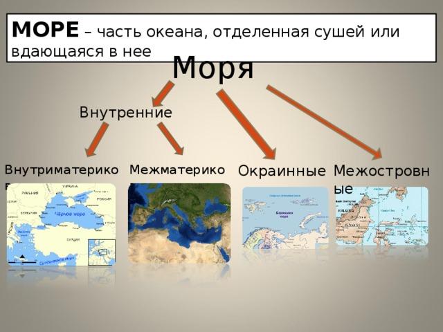 МОРЕ – часть океана, отделенная сушей или вдающаяся в нее Моря Внутренние Окраинные Внутриматериковые Межматериковые Межостровные