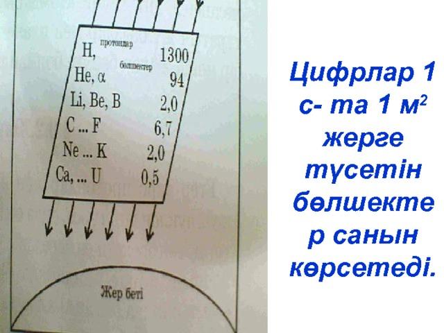 Цифрлар 1 с- та 1 м 2 жерге түсетін бөлшектер санын көрсетеді.