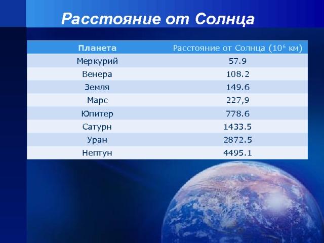 Расстояние от Солнца Планета Меркурий Расстояние от Солнца (10 6 км) Венера 57.9 Земля 108.2 Марс 149.6 Юпитер 227,9 Сатурн 778.6 Уран 1433.5 2872.5 Нептун 4495.1
